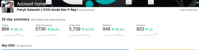 Patryk Twitter Analytics