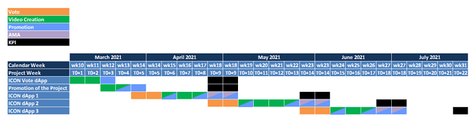 Project development Gantt chart