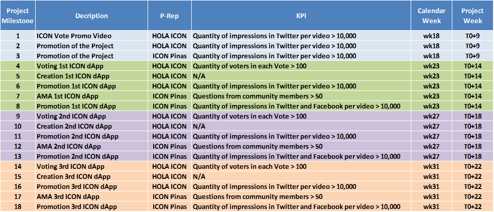 Project Key Performance Indicators (KPIs)